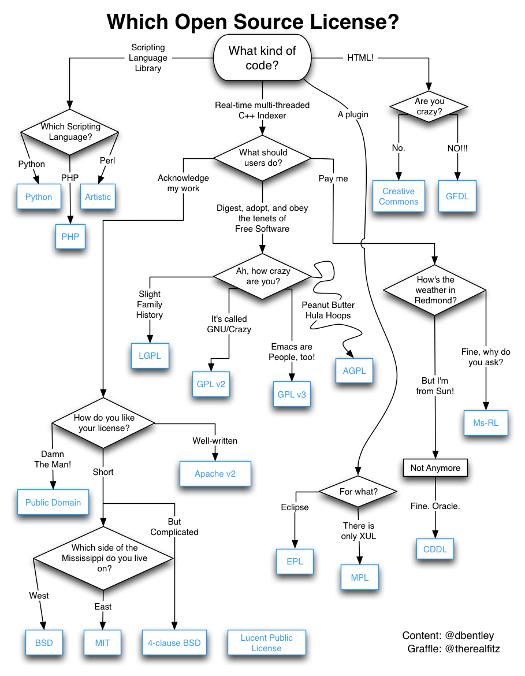 best flowchart evah - Open Source Flow Chart Software